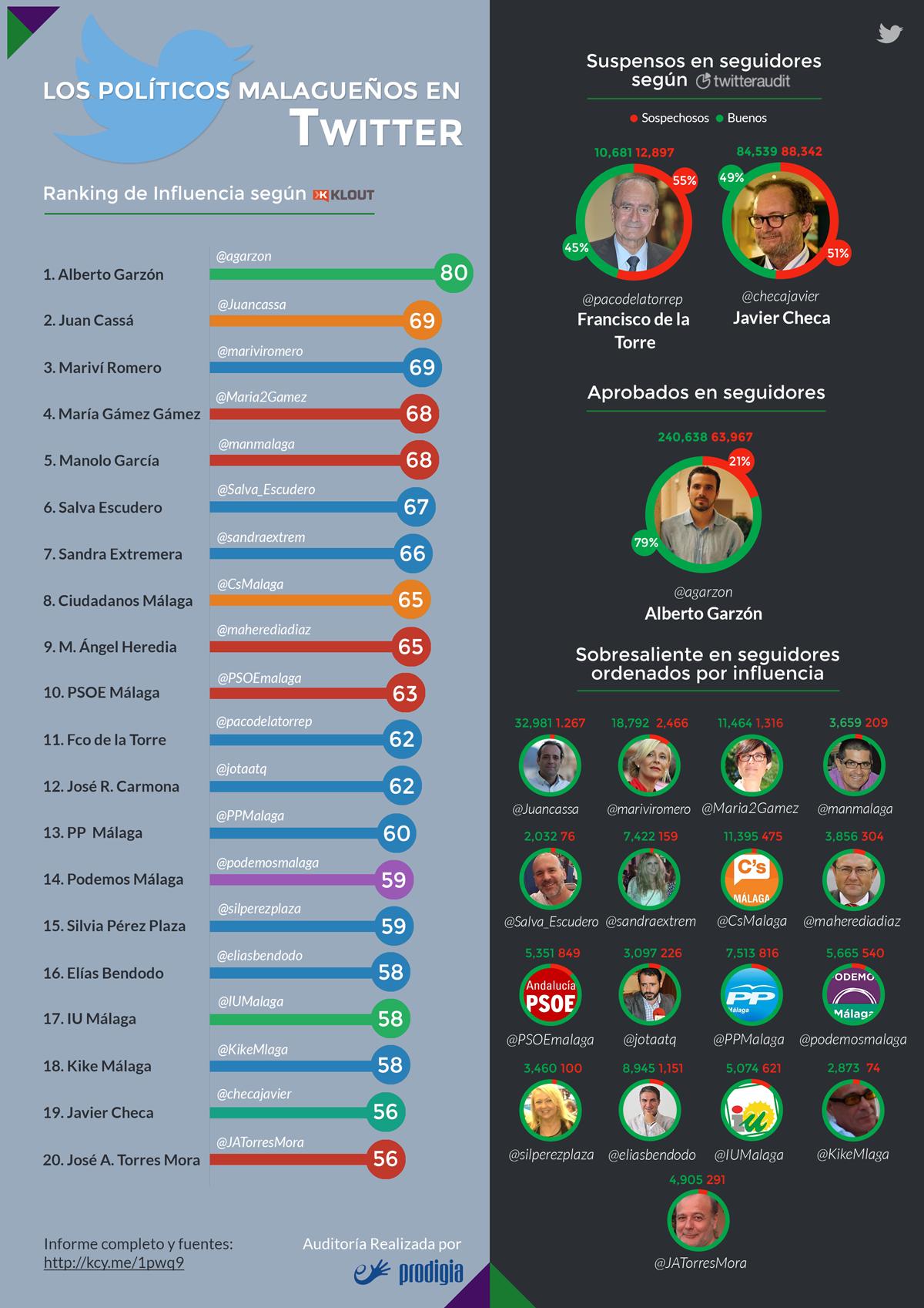 infografia politicos malaga twitter