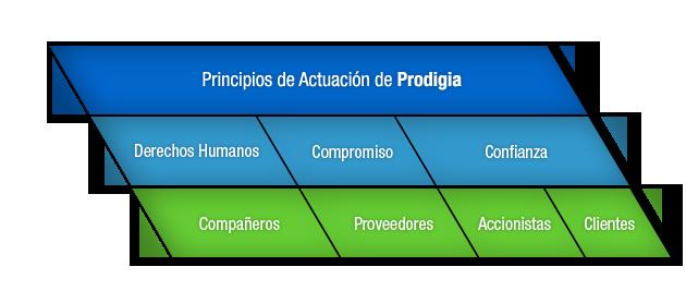 Misión, visión, valores de Prodigia