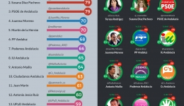 infografia auditoria politicos andalucia twitter